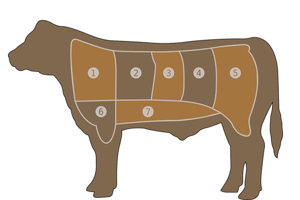 kurban eti dağıtımı nasıl yapılır